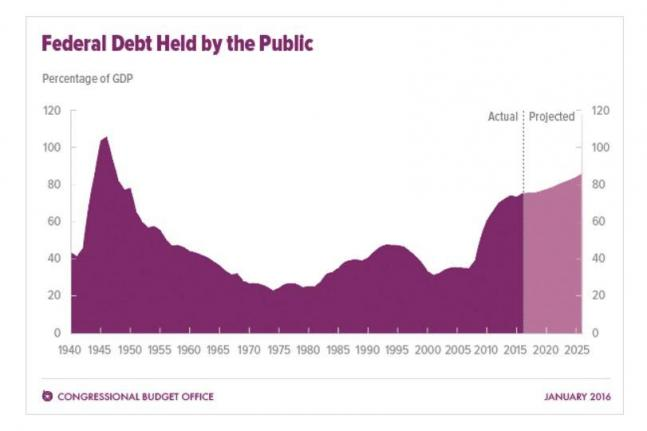 CBO-report-says-health-spending-surpassed-Social-Security-in-15-Warns-of-potential-record-public-debt