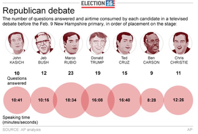 debate_times