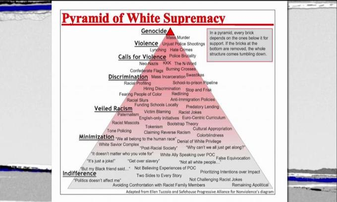 Students quizzed on 'Pyramid of White Supremacy'