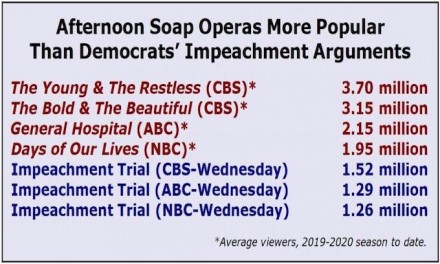 Trump impeachment coverage craters network ratings